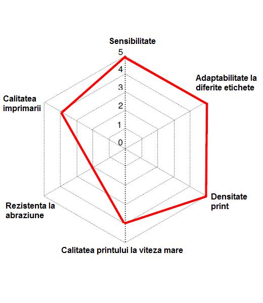 Diagrama proprietati ribon L109-ceara pentru imprimante role de etichete autocolante