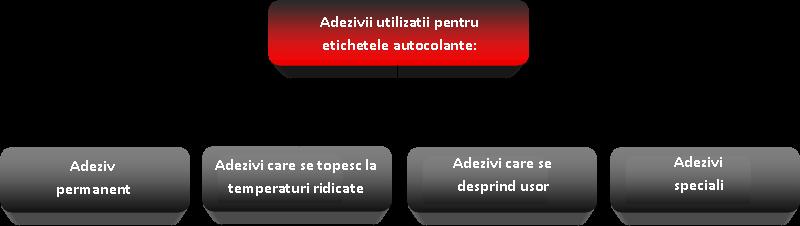 adezivi pentru etichete autocolante